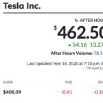 TSLA stock rises after TESLA gets a spot on the S&P 500
